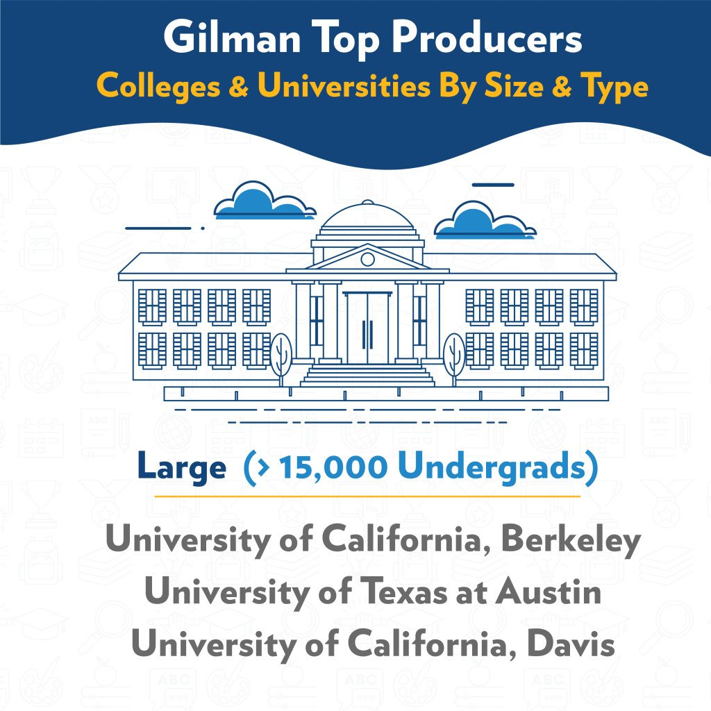 Large colleges and universities, UC Berkeley, UT Austin, and UC Davis, produced the most Gilman Program scholars in 2016-17 infograpihic